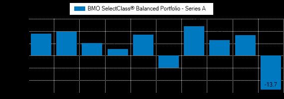 Graph detailing past performance of BMO SelectClass® Balanced Portfolio (Series A)
